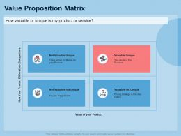 Guide To International Expansion Strategy Business Value Proposition Matrix Ppt Demonstration