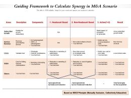 Guiding Framework To Calculate Synergy In Manda Scenario