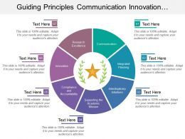 Guiding Principles Communication Innovation Compliance Mission Initiatives Research