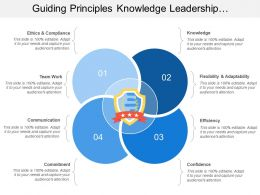 Guiding Principles Knowledge Leadership Efficiency Commitment Flexibility Adaptability