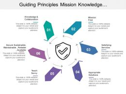 Guiding Principles Mission Knowledge Collaboration Solutions Secure Reliable