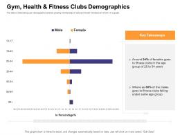 Gym Health ABC Fitness Clubs Demographics How Enter Health Fitness Club Market Ppt Ideas Grid