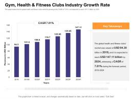 Gym Health ABC Fitness Clubs Industry Growth Rate How Enter Health Fitness Club Market Ppt File Example