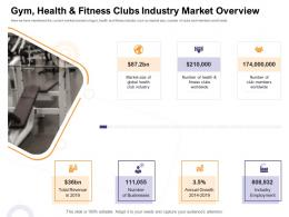 Gym Health ABC Fitness Clubs Industry Market Overview How Enter Health Fitness Club Market Ppt Deck