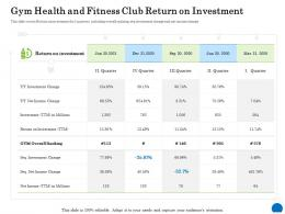 Gym Health And Fitness Club Return On Investment Ppt Powerpoint Presentation Show Images