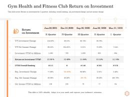 Gym Health And Fitness Club Return On Investment Wellness Industry Overview Ppt Images