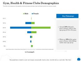 Gym Health And Fitness Clubs Demographics Percentage Ppt Powerpoint Presentation Icon