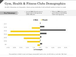 Gym Health And Fitness Clubs Demographics Ppt Powerpoint Presentation Show Outfit