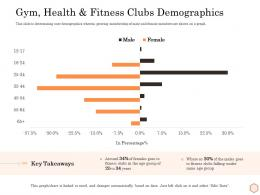 Gym Health And Fitness Clubs Demographics Wellness Industry Overview Ppt Themes