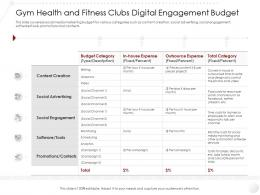 Gym Health And Fitness Clubs Digital Engagement Budget Market Entry Strategy Industry Ppt Ideas