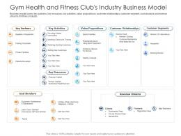 Gym Health And Fitness Clubs Industry Business Model Health And Fitness Clubs Industry Ppt Topics