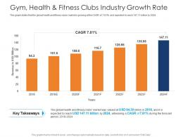 Gym Health And Fitness Clubs Industry Growth Rate Health And Fitness Clubs Industry Ppt Inspiration