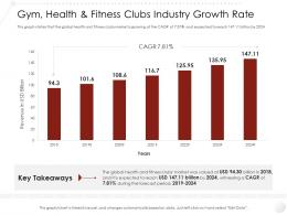 Gym Health And Fitness Clubs Industry Growth Rate Market Entry Strategy Ppt Topics