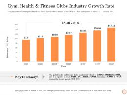 Gym Health And Fitness Clubs Industry Growth Rate Wellness Industry Overview Ppt Slides