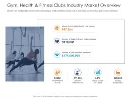 Gym Health And Fitness Clubs Industry Market Overview Health And Fitness Clubs Industry Ppt Rules