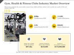 Gym Health And Fitness Clubs Industry Market Overview Ppt Powerpoint Presentation Icon Clipart Images