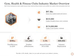 Gym Health And Fitness Clubs Industry Market Overview Wellness Industry Overview Ppt Icon
