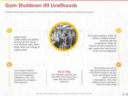 Gym Shutdown Hit Livelihoods Verge Ppt Powerpoint Presentation Pictures Slide Download