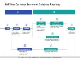 Half Year Customer Service For Solutions Roadmap
