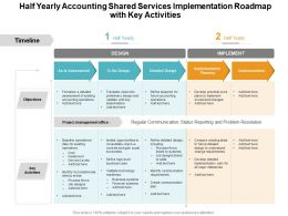 Half Yearly Accounting Shared Services Implementation Roadmap With Key Activities