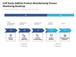 Half Yearly Additive Product Manufacturing Process Monitoring Roadmap