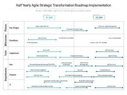 Half Yearly Agile Strategic Transformation Roadmap Implementation