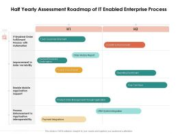 Half Yearly Assessment Roadmap Of IT Enabled Enterprise Process