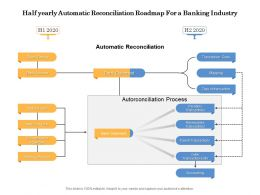 Half Yearly Automatic Reconciliation Roadmap For A Banking Industry