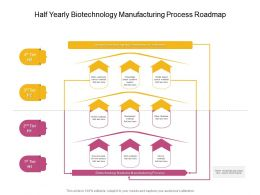Half Yearly Biotechnology Manufacturing Process Roadmap