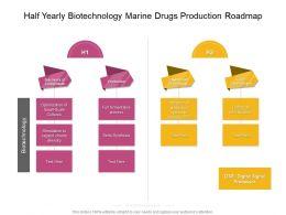 Half Yearly Biotechnology Marine Drugs Production Roadmap