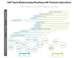 Half Yearly Biotechnology Roadmap With Precision Agriculture