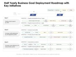 Half Yearly Business Goal Deployment Roadmap With Key Initiatives