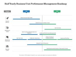 Half Yearly Business Unit Performance Management Roadmap