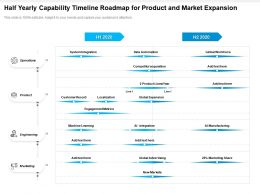 Half Yearly Capability Timeline Roadmap For Product And Market Expansion