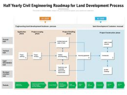 Half Yearly Civil Engineering Roadmap For Land Development Process