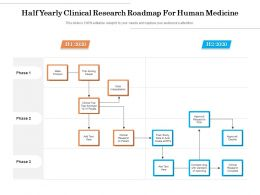 Half Yearly Clinical Research Roadmap For Human Medicine