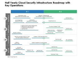 Half Yearly Cloud Security Infrastructure Roadmap With Key Operations