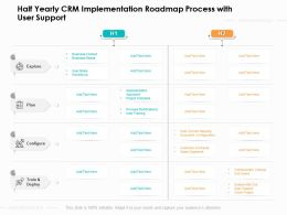 Half Yearly CRM Implementation Roadmap Process With User Support