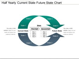 Half Yearly Current State Future State Chart Presentation Deck