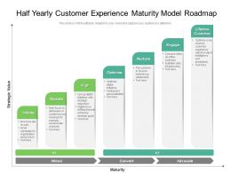 Half Yearly Customer Experience Maturity Model Roadmap