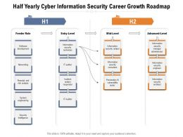 Half Yearly Cyber Information Security Career Growth Roadmap