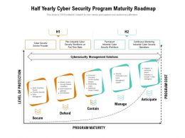 Half Yearly Cyber Security Program Maturity Roadmap