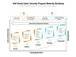 Half Yearly Cyber Security Program Maturity Roadmap