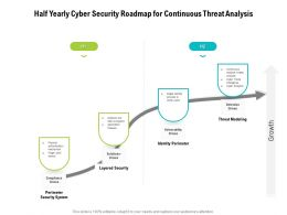 Half Yearly Cyber Security Roadmap For Continuous Threat Analysis