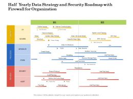 Half Yearly Data Strategy And Security Roadmap With Firewall For Organization