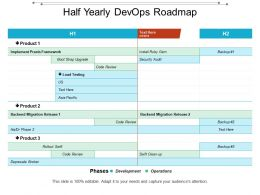 Half Yearly Devops Roadmap