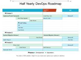 Half Yearly Devops Roadmap