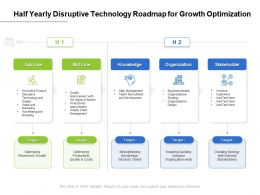 Half Yearly Disruptive Technology Roadmap For Growth Optimization