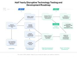 Half Yearly Disruptive Technology Testing And Development Roadmap