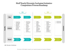Half Yearly Diversity Inclusion Initiative Competition Process Roadmap